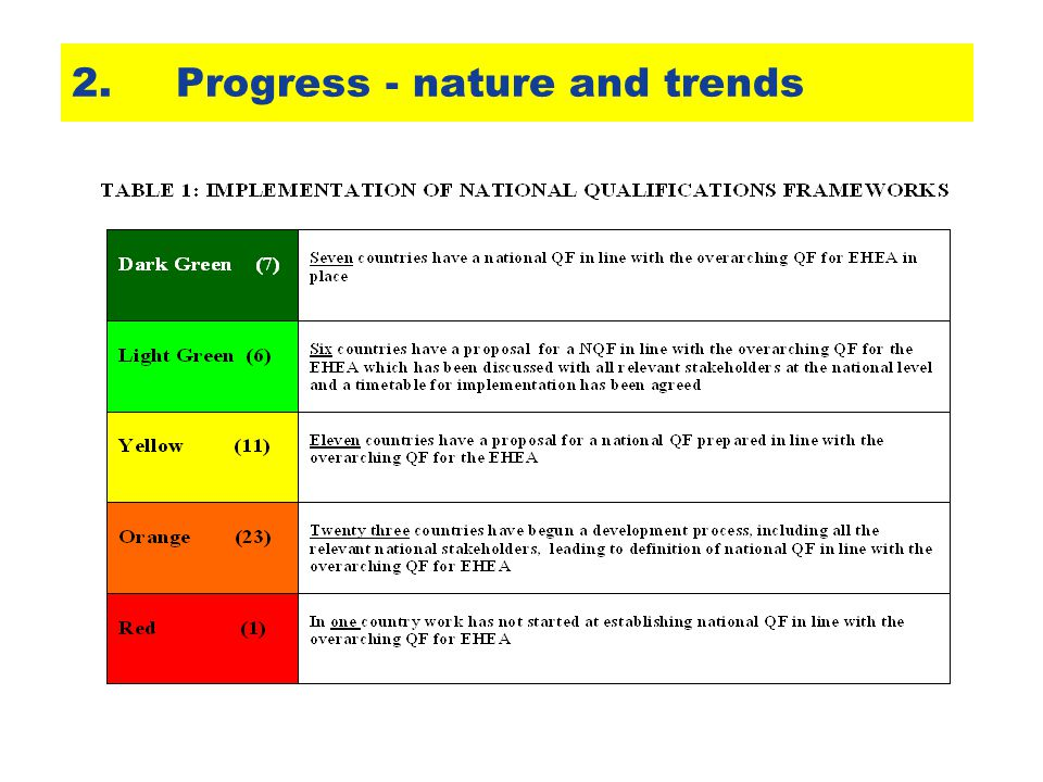 2.Progress - nature and trends
