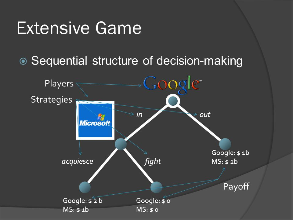 Extensive Game  Sequential structure of decision-making inout fight acquiesce Google: $ 2 b MS: $ 1b Players Payoff Strategies Google: $ 0 MS: $ 0 Google: $ 1b MS: $ 2b