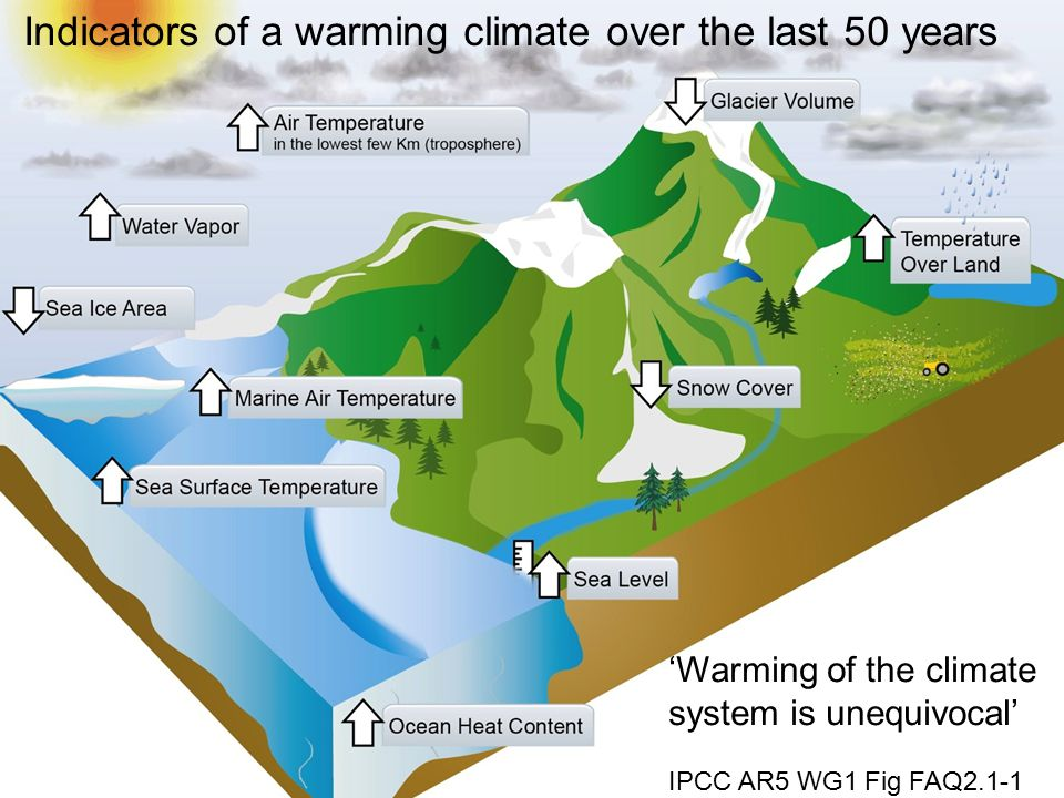 'Warming of the climate system is unequivocal' IPCC AR5 WG1 Fig FAQ2.1-1 Indicators of a warming climate over the last 50 years