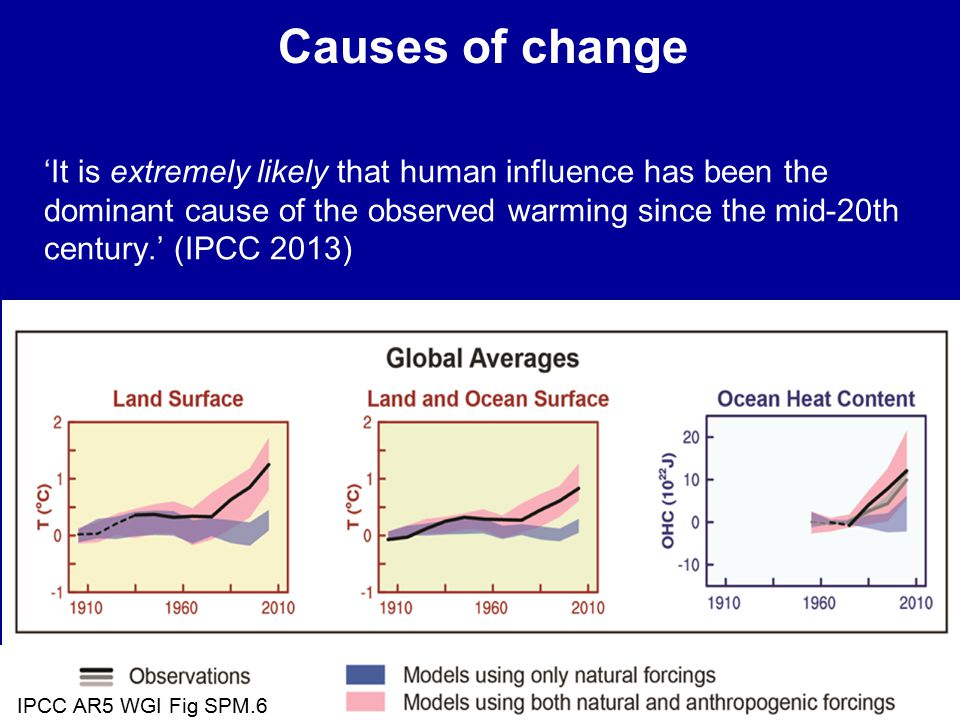 'It is extremely likely that human influence has been the dominant cause of the observed warming since the mid-20th century.' (IPCC 2013) Causes of change IPCC AR5 WGI Fig SPM.6