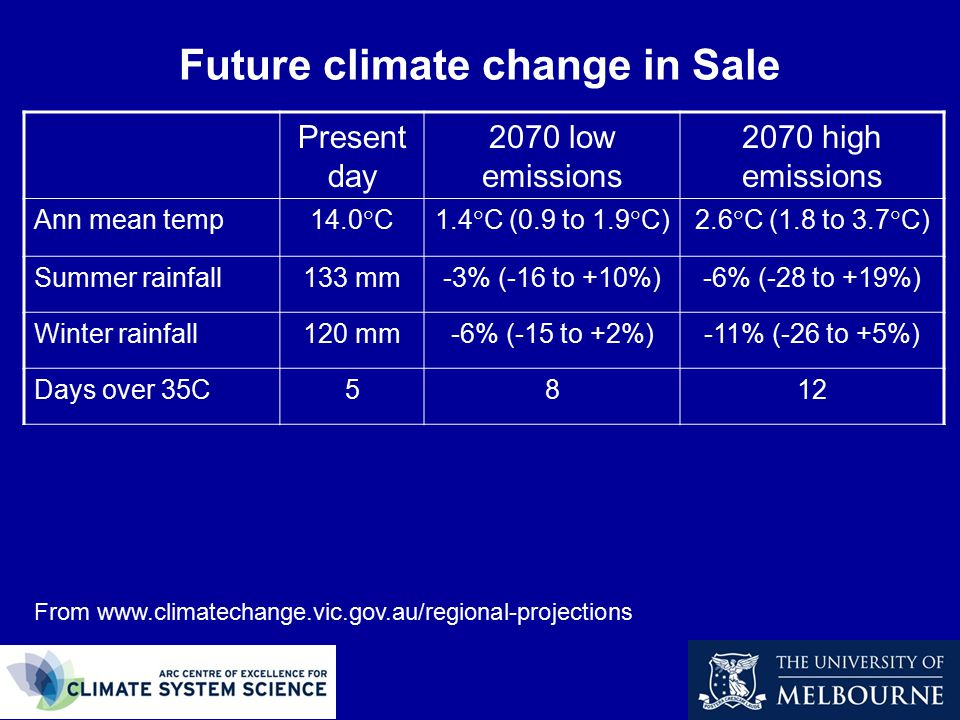 Future climate change in Sale From www.climatechange.vic.gov.au/regional-projections Present day 2070 low emissions 2070 high emissions Ann mean temp 14.0  C1.4  C (0.9 to 1.9  C)2.6  C (1.8 to 3.7  C) Summer rainfall133 mm-3% (-16 to +10%)-6% (-28 to +19%) Winter rainfall120 mm-6% (-15 to +2%)-11% (-26 to +5%) Days over 35C5812