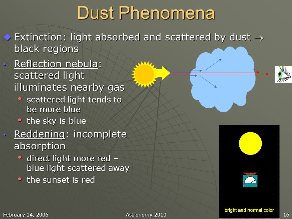 February 14, 2006Astronomy 201016 Dust Phenomena  Extinction: light absorbed and scattered by dust  black regions Reflection nebula: scattered light