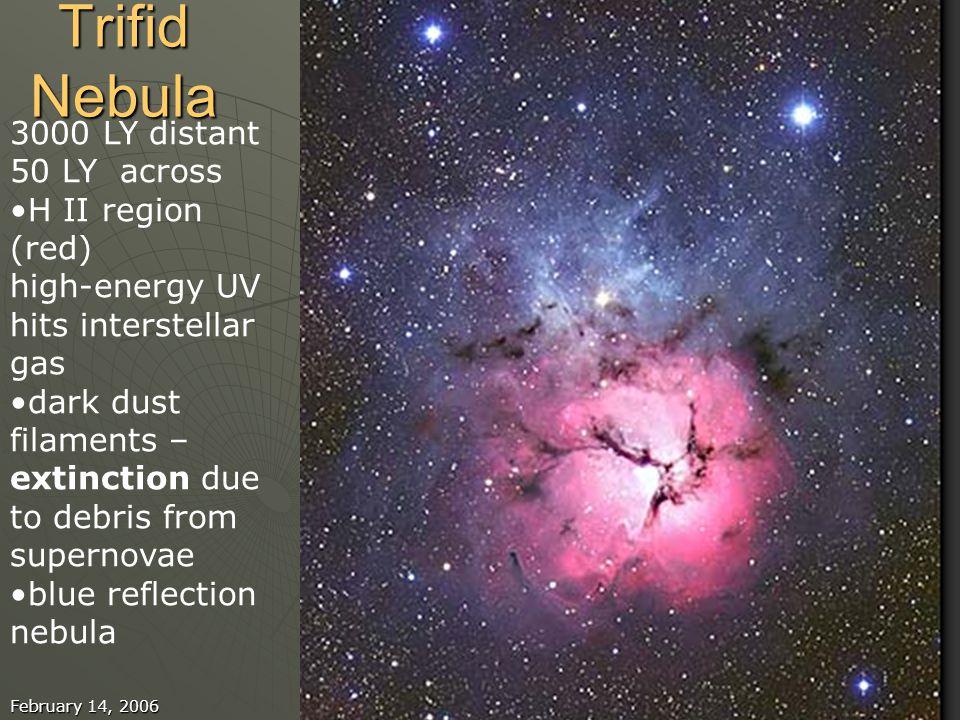 February 14, 2006Astronomy 201022 Trifid Nebula 3000 LY distant 50 LY across H II region (red) high-energy UV hits interstellar gas dark dust filament