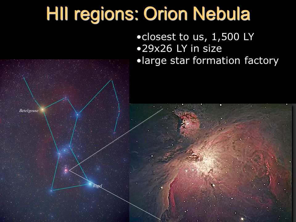 HII regions: Orion Nebula closest to us, 1,500 LY 29x26 LY in size large star formation factory