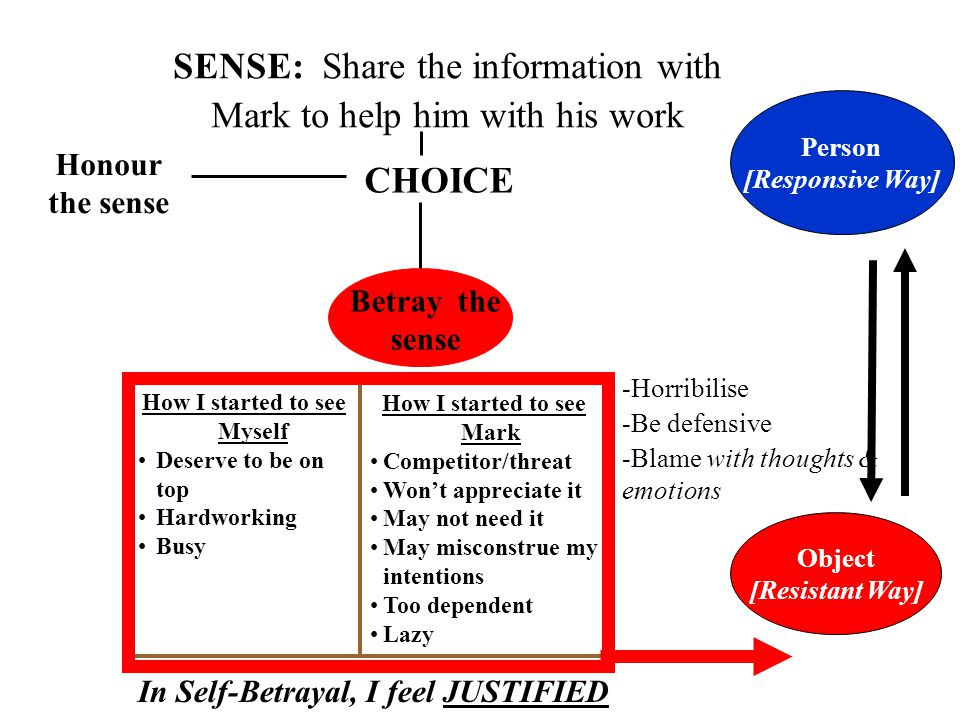 SENSE: Share the information with Mark to help him with his work CHOICE Betray the sense Honour the sense Person [Responsive Way] Object [Resistant Wa