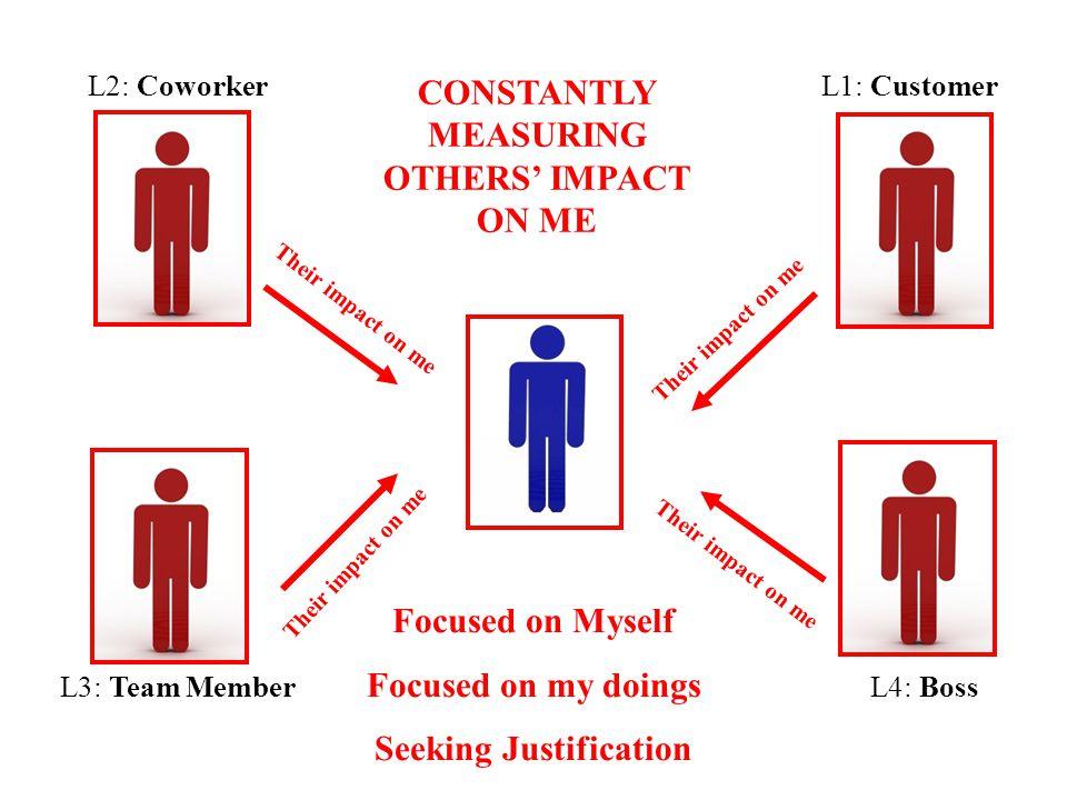 L1: CustomerL2: Coworker L4: BossL3: Team Member Focused on Myself Focused on my doings Seeking Justification Their impact on me CONSTANTLY MEASURING
