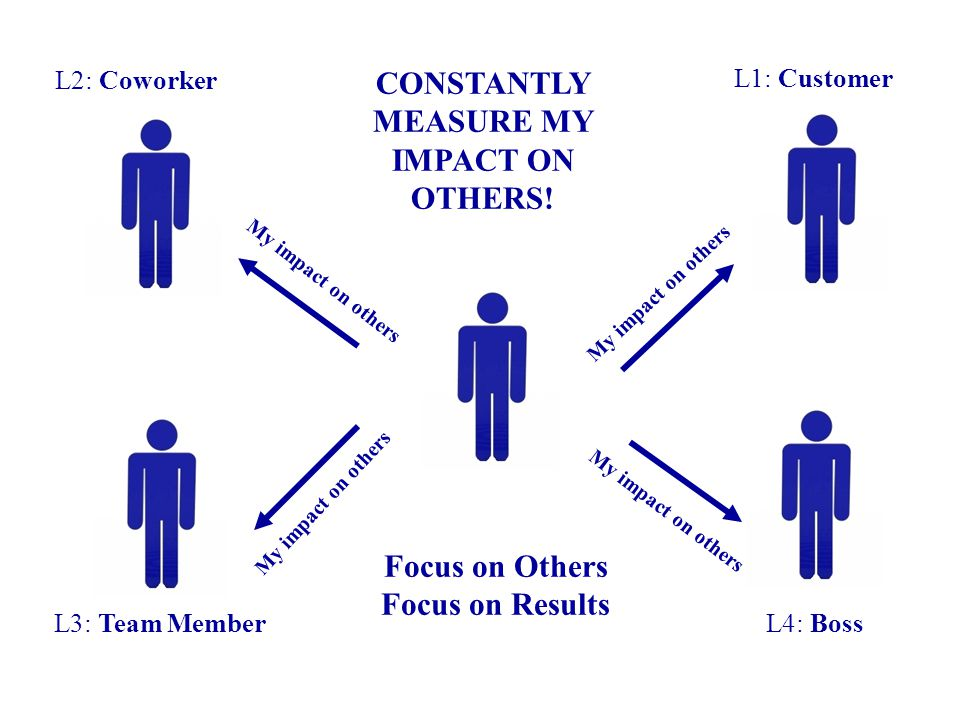 L1: Customer L2: Coworker L4: BossL3: Team Member Focus on Others Focus on Results My impact on others CONSTANTLY MEASURE MY IMPACT ON OTHERS!