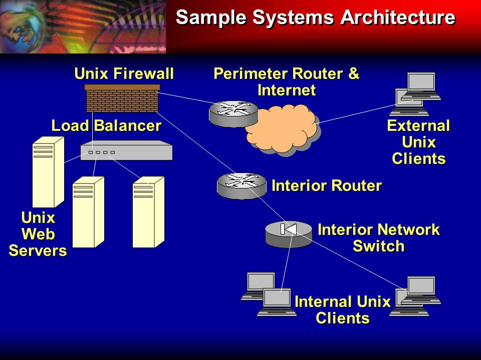 Sample Systems Architecture Unix Web Servers Internal Unix Clients Load Balancer External Unix Clients Unix Firewall Perimeter Router & Internet Interior Router Interior Network Switch