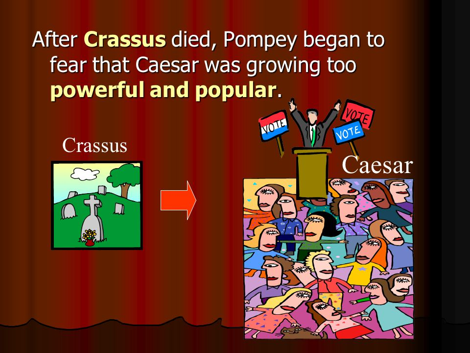 After Crassus died, Pompey began to fear that Caesar was growing too powerful and popular. Crassus Caesar