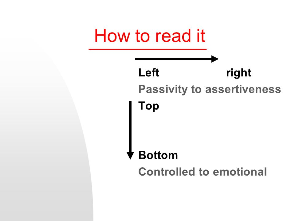 How to read it Left right Passivity to assertiveness Top Bottom Controlled to emotional