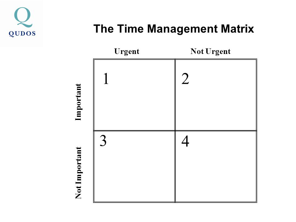 The Time Management Matrix 12 3 4 UrgentNot Urgent Important Not Important