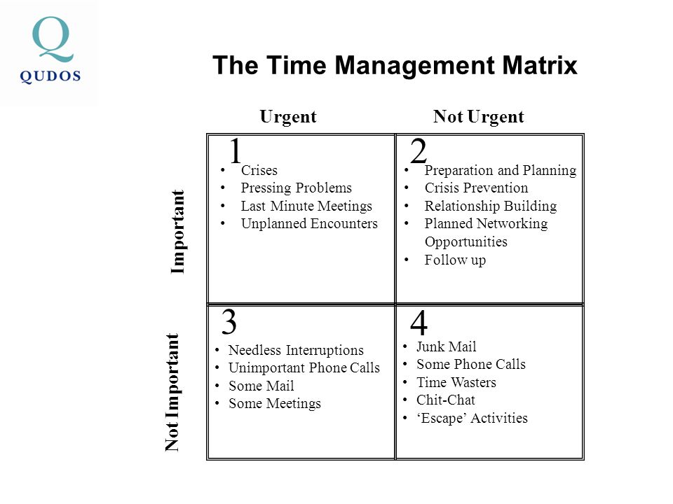 The Time Management Matrix 12 UrgentNot Urgent Important Crises Pressing Problems Last Minute Meetings Unplanned Encounters Preparation and Planning Crisis Prevention Relationship Building Planned Networking Opportunities Follow up 3 4 Not Important Needless Interruptions Unimportant Phone Calls Some Mail Some Meetings Junk Mail Some Phone Calls Time Wasters Chit-Chat 'Escape' Activities