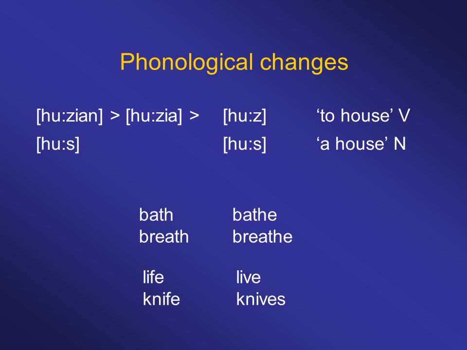 Phonological changes [hu:zian] > [hu:zia] >[hu:z] 'to house' V [hu:s][hu:s]'a house' N lifelive knifeknives bathbathe breathbreathe