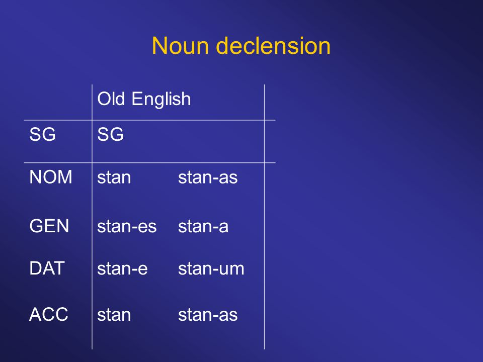 Noun declension Old English SG NOMstanstan-as GENstan-esstan-a DATstan-estan-um ACCstanstan-as