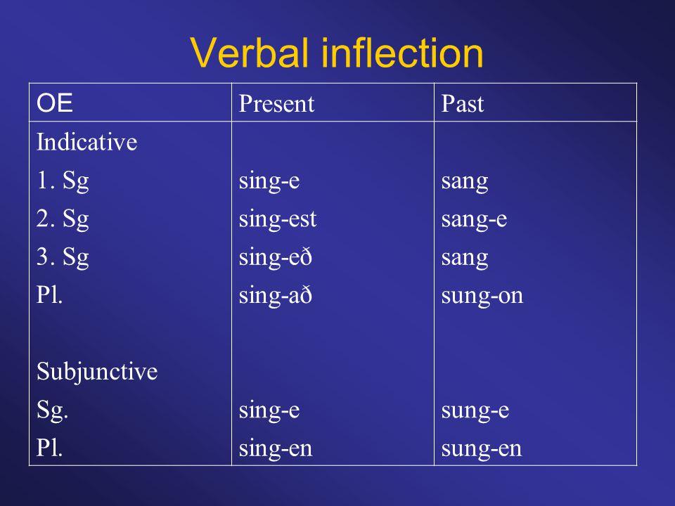 Verbal inflection OE PresentPast Indicative 1. Sgsing-esang 2.