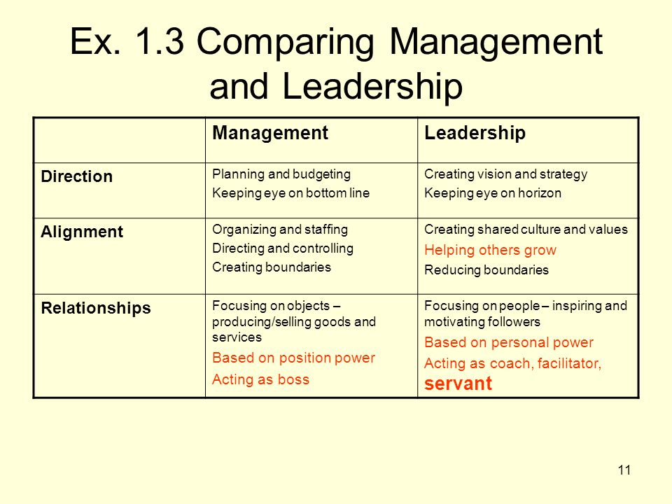 11 Ex. 1.3 Comparing Management and Leadership ManagementLeadership Direction Planning and budgeting Keeping eye on bottom line Creating vision and st