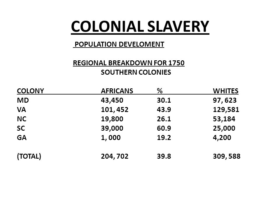COLONIAL SLAVERY POPULATION DEVELOMENT REGIONAL BREAKDOWN FOR 1750 SOUTHERN COLONIES COLONYAFRICANS%WHITES MD43,45030.197, 623 VA101, 45243.9129,581 N