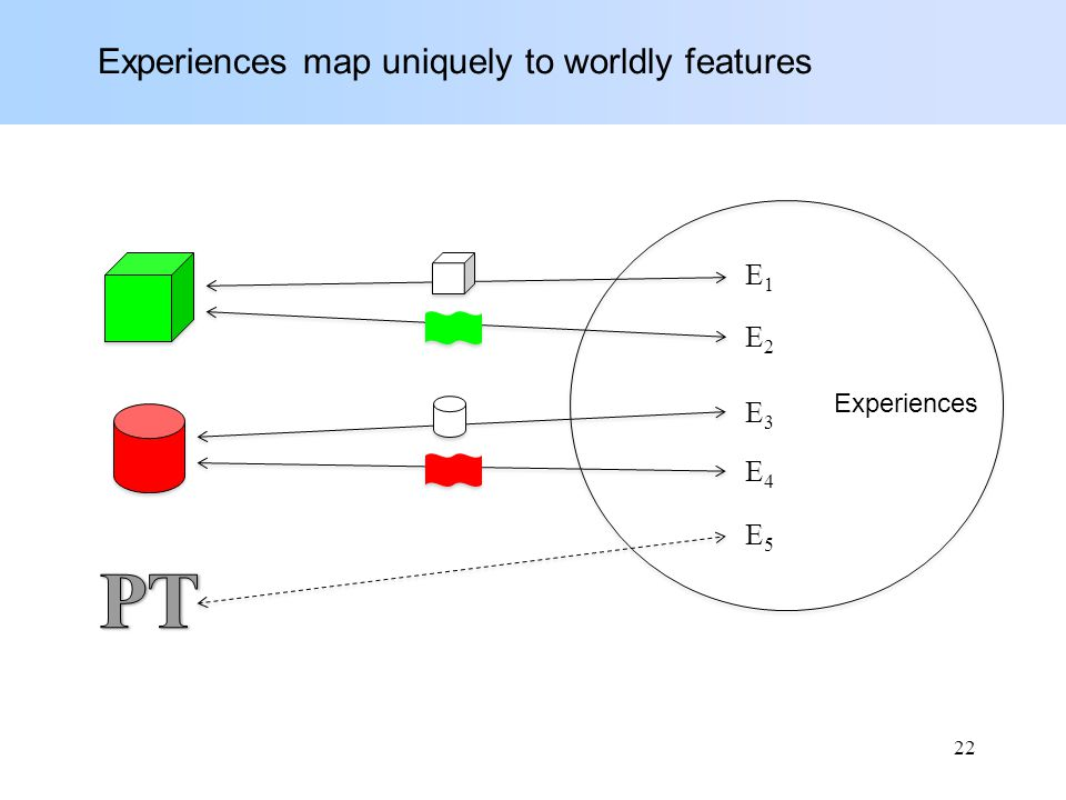 Experiences map uniquely to worldly features E1E1 E4E4 E3E3 E2E2 E5E5 Experiences 22