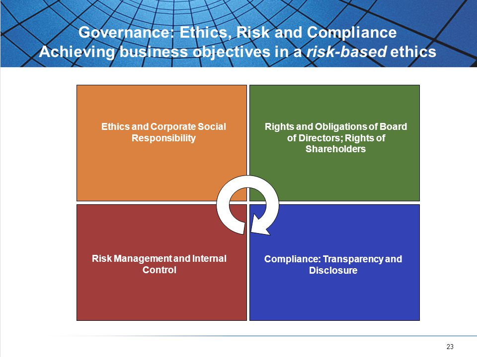 23 Governance: Ethics, Risk and Compliance Achieving business objectives in a risk-based ethics Compliance: Transparency and Disclosure Ethics and Corporate Social Responsibility Rights and Obligations of Board of Directors; Rights of Shareholders Risk Management and Internal Control