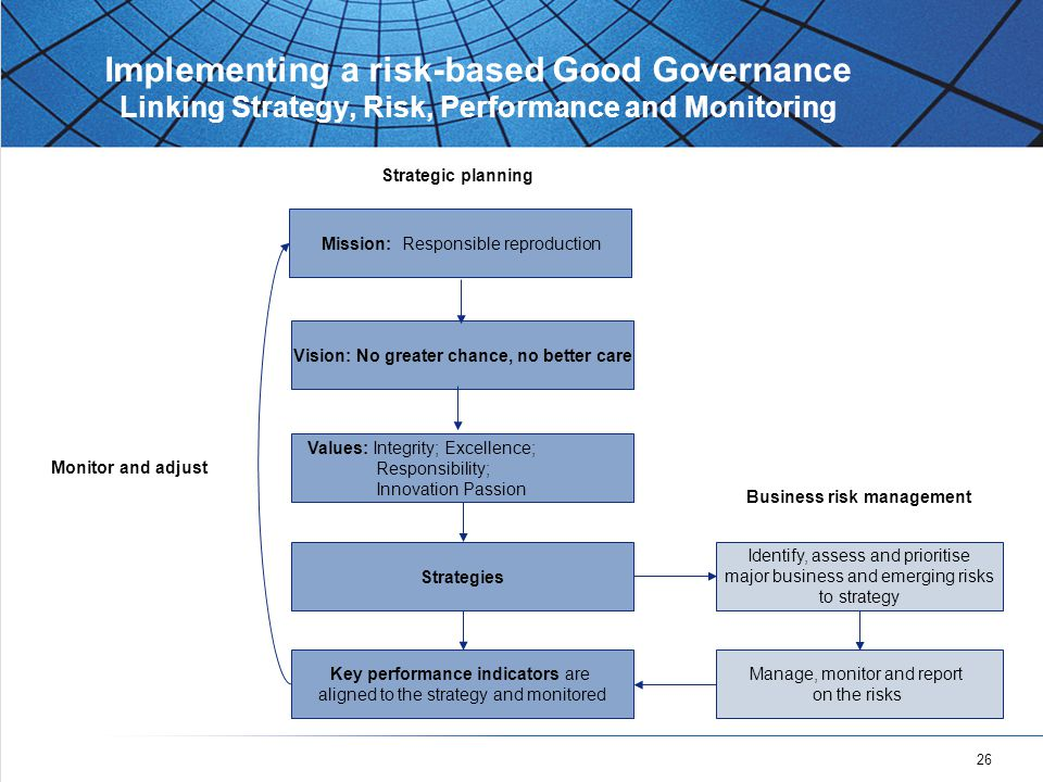 26 Implementing a risk-based Good Governance Linking Strategy, Risk, Performance and Monitoring Mission: Responsible reproduction Values: Integrity; Excellence; Responsibility; Innovation Passion Strategies Key performance indicators are aligned to the strategy and monitored Identify, assess and prioritise major business and emerging risks to strategy Strategic planning Monitor and adjust Business risk management Manage, monitor and report on the risks Vision: No greater chance, no better care