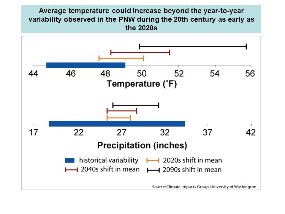 Average temperature could increase beyond the year-to-year variability observed in the PNW during the 20th century as early as the 2020s
