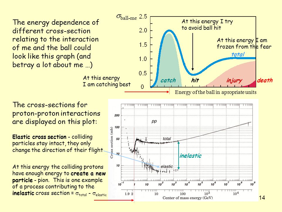 14 The energy dependence of different cross-section relating to the interaction of me and the ball could look like this graph (and betray a lot about