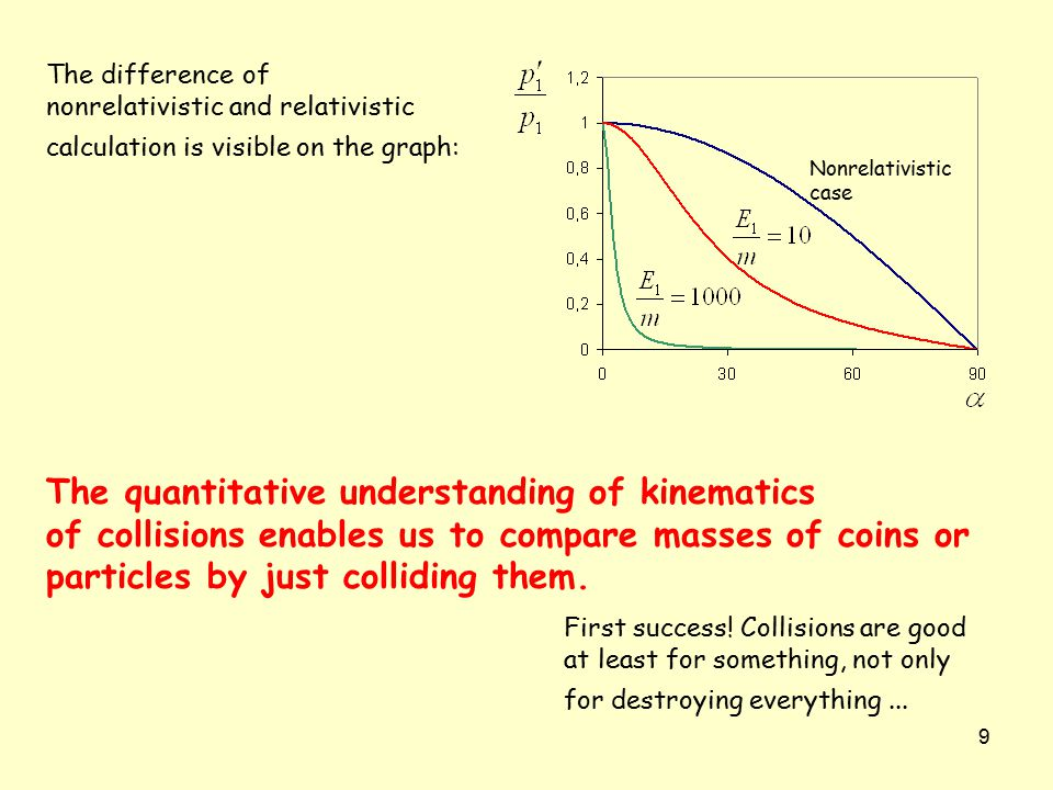 9 The difference of nonrelativistic and relativistic calculation is visible on the graph: The quantitative understanding of kinematics of collisions e