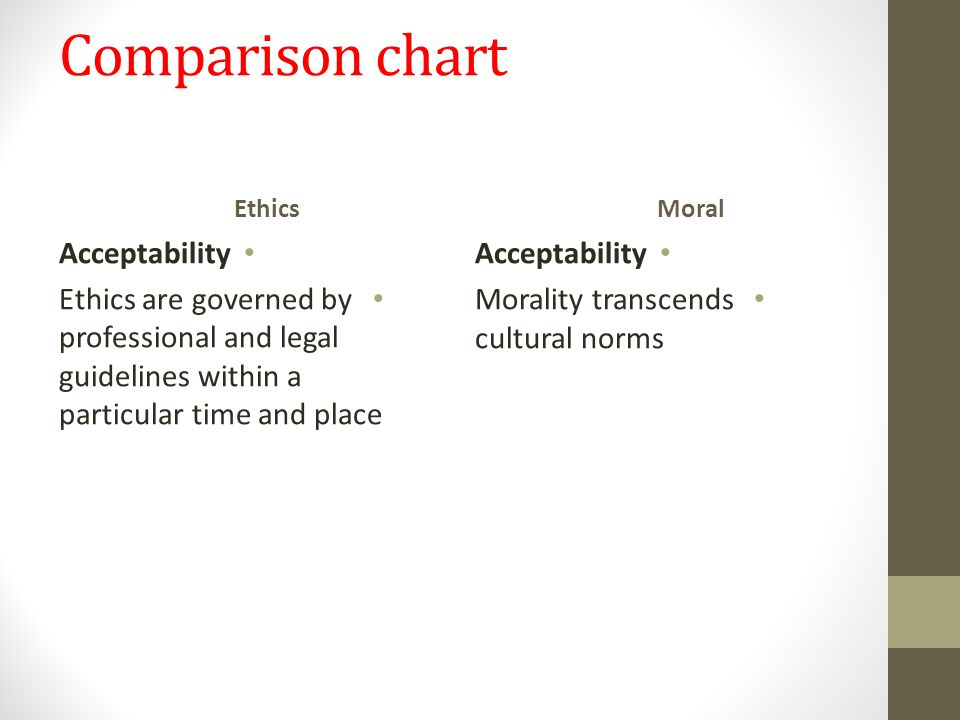 Comparison chart Ethics Acceptability Ethics are governed by professional and legal guidelines within a particular time and place Moral Acceptability