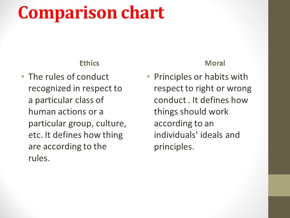 Comparison chart Ethics The rules of conduct recognized in respect to a particular class of human actions or a particular group, culture, etc. It defi