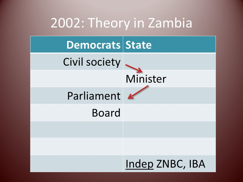 2002: Theory in Zambia DemocratsState Civil society Minister Parliament Board Indep ZNBC, IBA