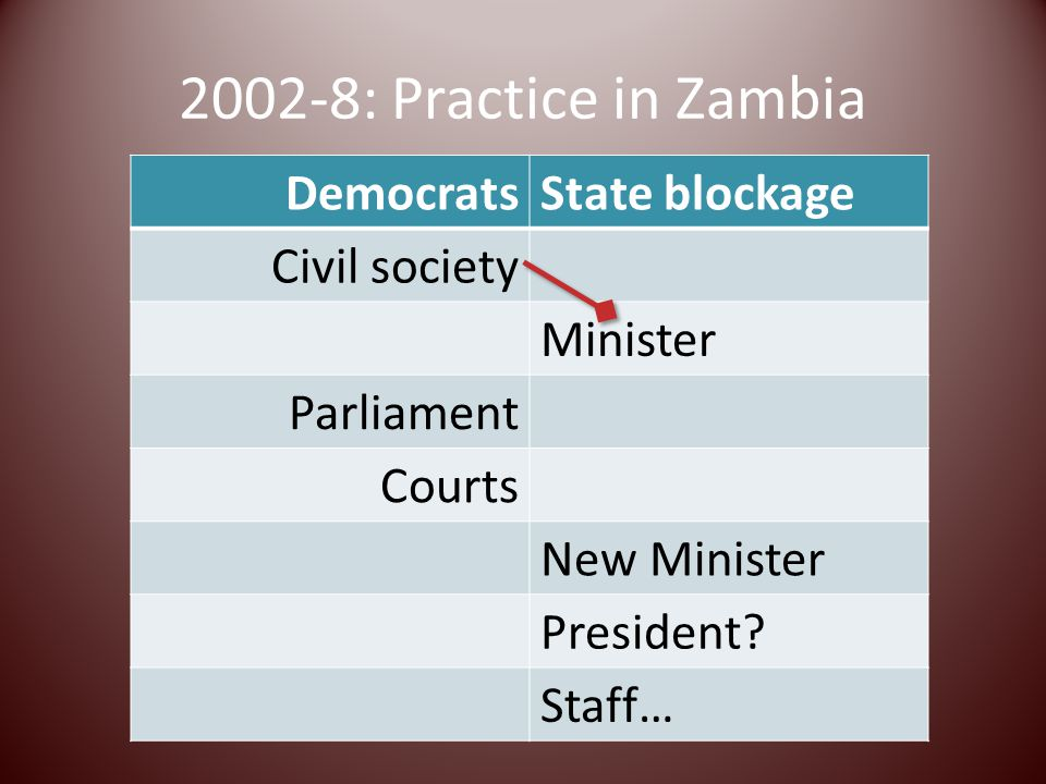 2002-8: Practice in Zambia DemocratsState blockage Civil society Minister Parliament Courts New Minister President.