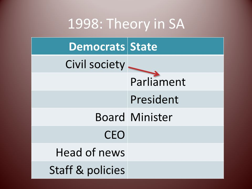 1998: Theory in SA DemocratsState Civil society Parliament President BoardMinister CEO Head of news Staff & policies