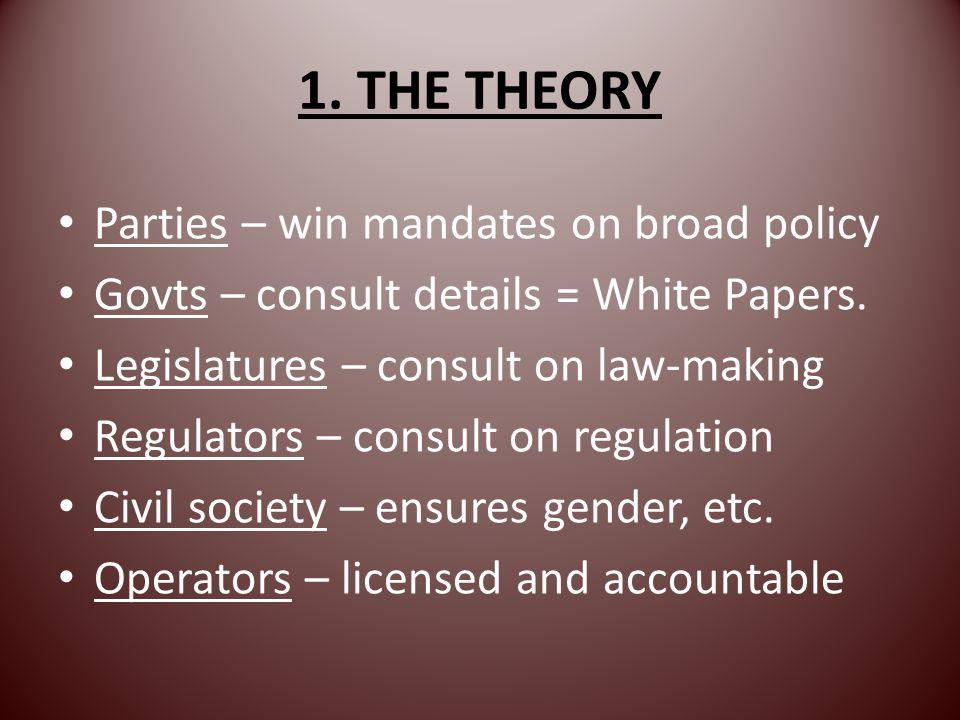 2002: Theory in Zambia DemocratsState Civil society Minister Parliament Board Indep ZNBC, IBA