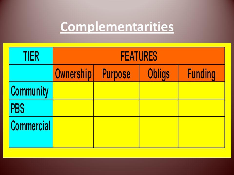 Complementarities