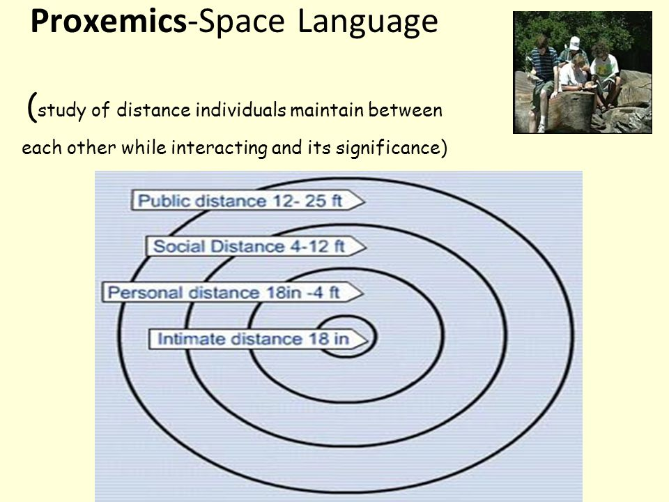Proxemics-Space Language ( study of distance individuals maintain between each other while interacting and its significance)