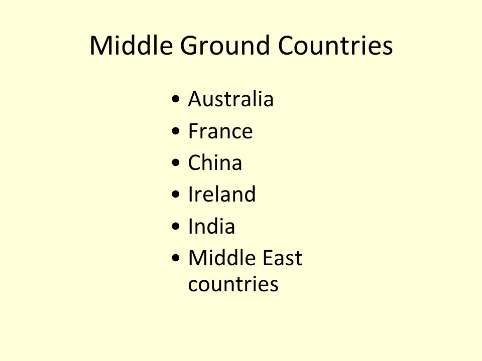 Australia France China Ireland India Middle East countries Middle Ground Countries