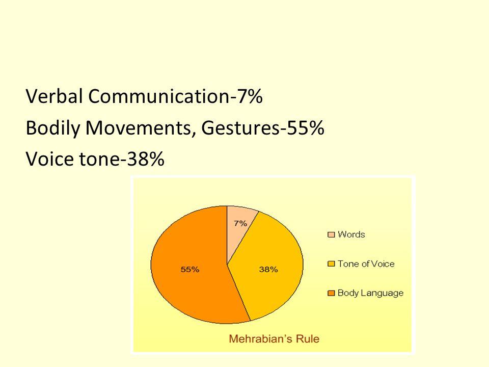 Types of Non-verbal Communication  Kinesics  Paralanguage or Para Linguistics  Proxemics  Haptics  Oculesics  Olfactics  Chronemics  Chromatics  Silence  Sign language