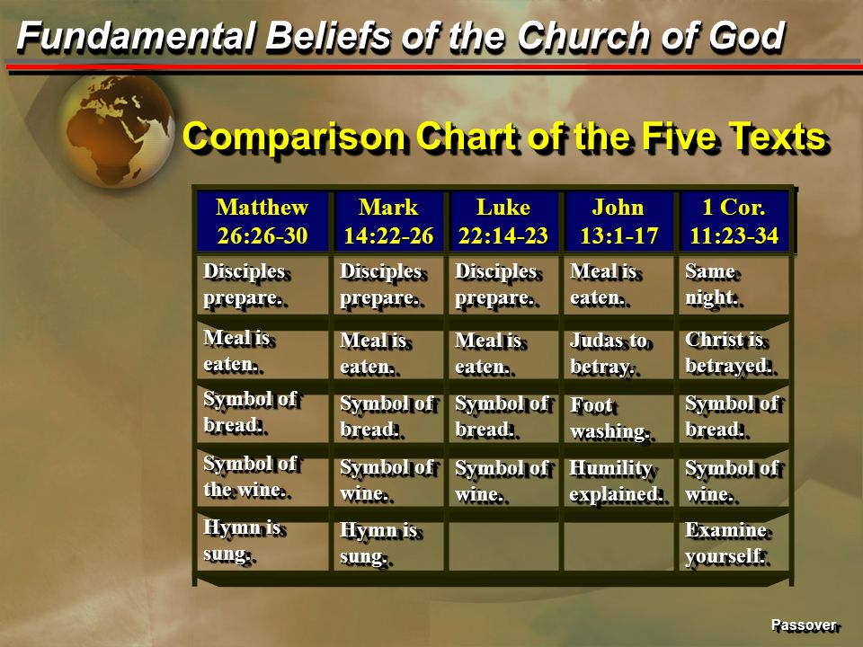 PassoverPassover Fundamental Beliefs of the Church of God Comparison Chart of the Five Texts Same night. Meal is eaten. Disciples prepare. 1 Cor. 11:2