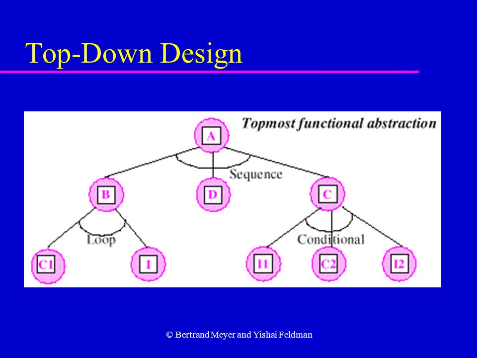 © Bertrand Meyer and Yishai Feldman Top-Down Design