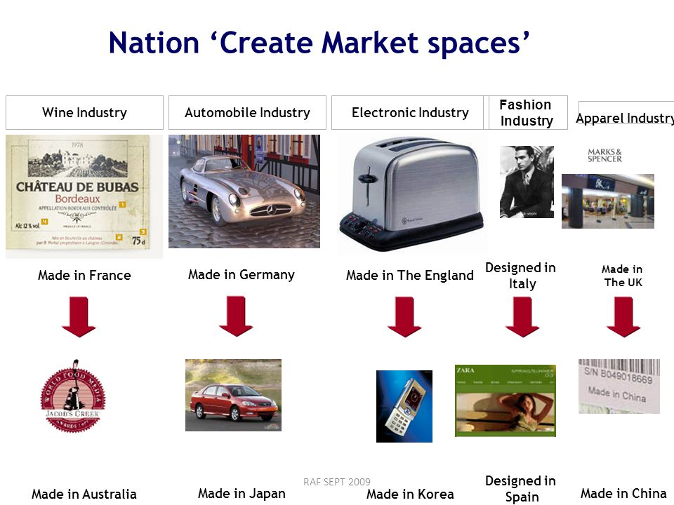 RAF SEPT 2009 Nation 'Create Market spaces' Wine IndustryAutomobile IndustryElectronic Industry Apparel Industry Made in France Made in Australia Made in Germany Made in Japan Made in The England Made in Korea Designed in Italy Designed in Spain Made in The UK Made in China Fashion Industry