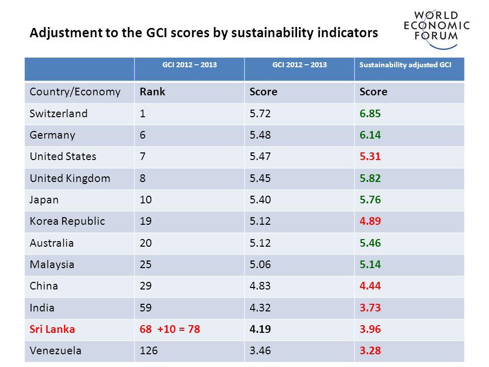 Adjustment to the GCI scores by sustainability indicators GCI 2012 – 2013 Sustainability adjusted GCI Country/EconomyRankScore Switzerland15.726.85 Germany65.486.14 United States75.475.31 United Kingdom85.455.82 Japan105.405.76 Korea Republic195.124.89 Australia205.125.46 Malaysia255.065.14 China294.834.44 India594.323.73 Sri Lanka68 +10 = 784.193.96 Venezuela1263.463.28