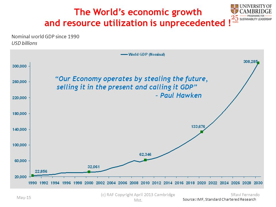The World's economic growth and resource utilization is unprecedented .