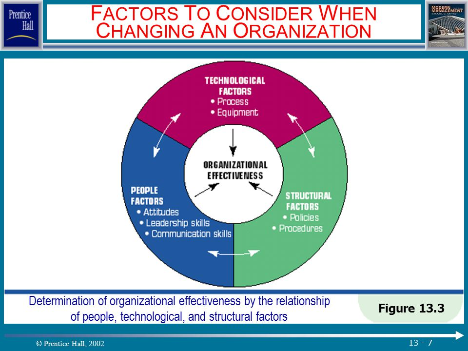 © Prentice Hall, 2002 13 - 7 F ACTORS T O C ONSIDER W HEN C HANGING A N O RGANIZATION Figure 13.3 Determination of organizational effectiveness by the relationship of people, technological, and structural factors.