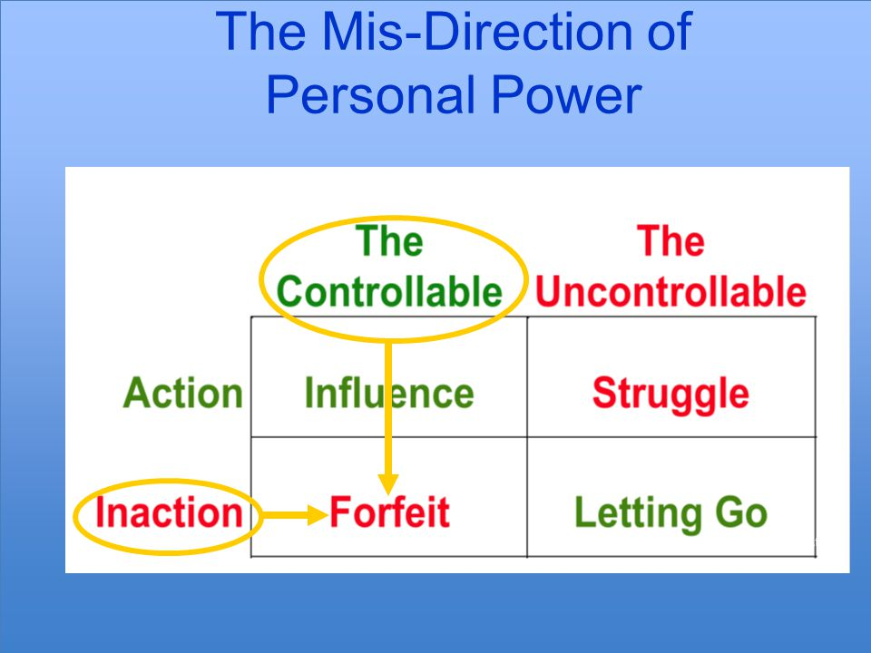 The Mis-Direction of Personal Power The Personal Power Grid © Scott & Jaffe
