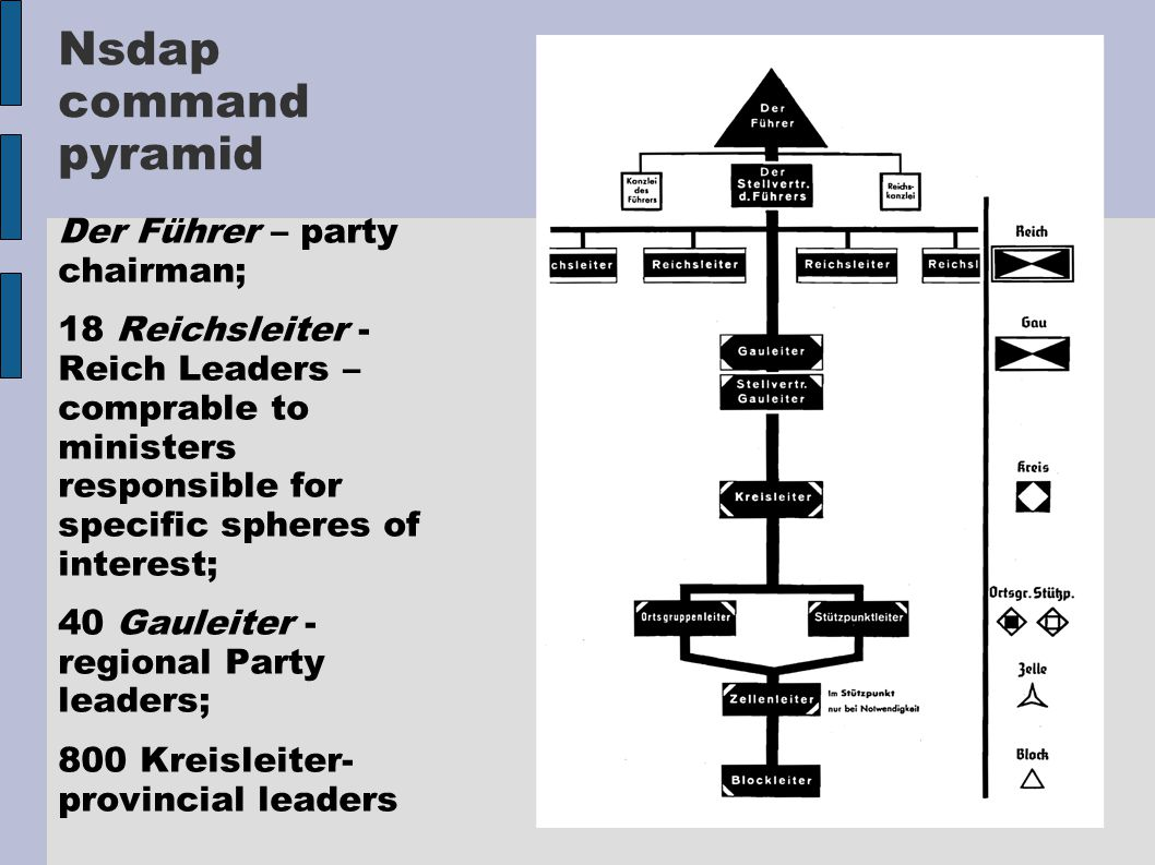 Nsdap command pyramid Der Führer – party chairman; 18 Reichsleiter - Reich Leaders – comprable to ministers responsible for specific spheres of interest; 40 Gauleiter - regional Party leaders; 800 Kreisleiter- provincial leaders