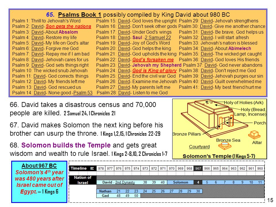 15 About 967 BC Solomon's 4 th year was 480 years after Israel came out of Egypt. – 1 Kings 6 65. Psalms Book 1 possibly compiled by King David about
