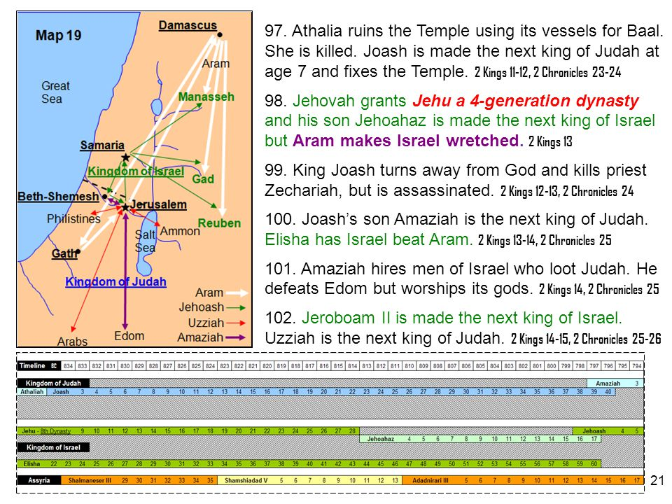 21 97. Athalia ruins the Temple using its vessels for Baal. She is killed. Joash is made the next king of Judah at age 7 and fixes the Temple. 2 Kings