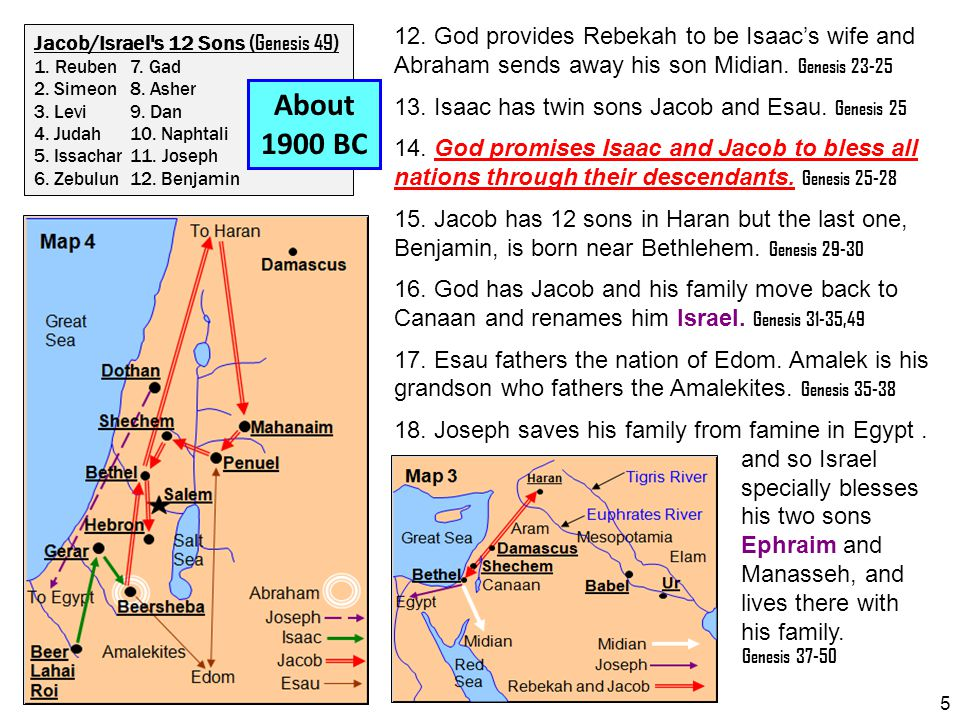 12. God provides Rebekah to be Isaac's wife and Abraham sends away his son Midian. Genesis 23-25 13. Isaac has twin sons Jacob and Esau. Genesis 25 14