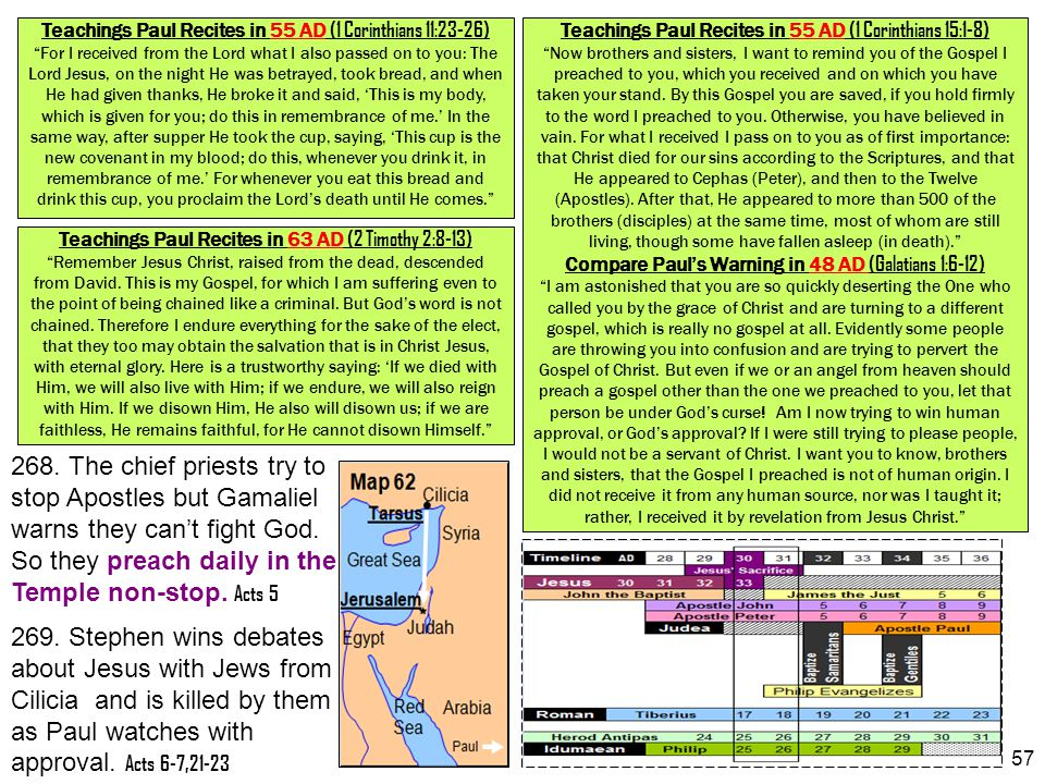 """57 Teachings Paul Recites in 55 AD (1 Corinthians 15:1-8) """"Now brothers and sisters, I want to remind you of the Gospel I preached to you, which you r"""