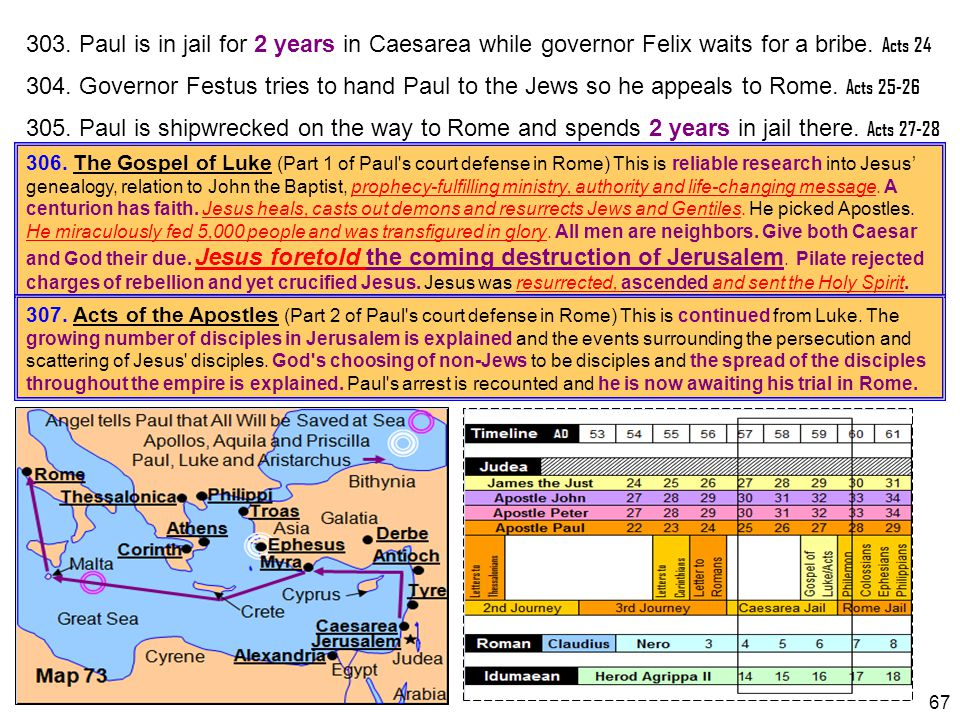 67 306. The Gospel of Luke (Part 1 of Paul's court defense in Rome) This is reliable research into Jesus' genealogy, relation to John the Baptist, pro